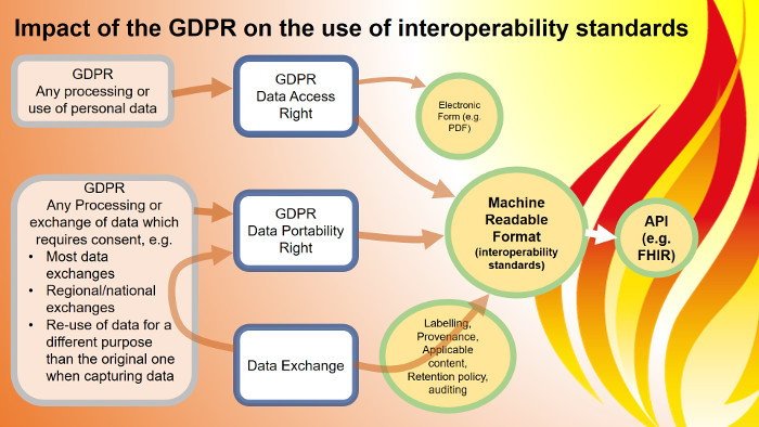 Impact of the GDPR on the use of interoperability standards