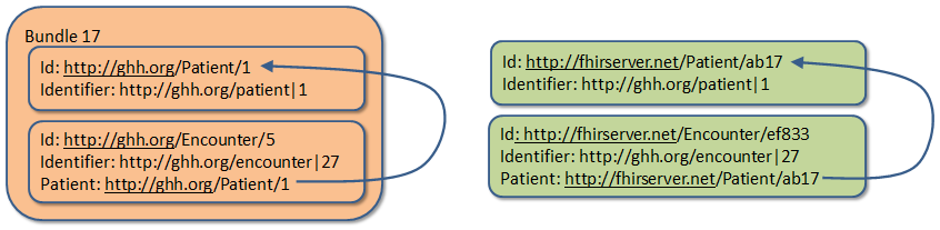 HL7 Message examples: version 2 and FHIR
